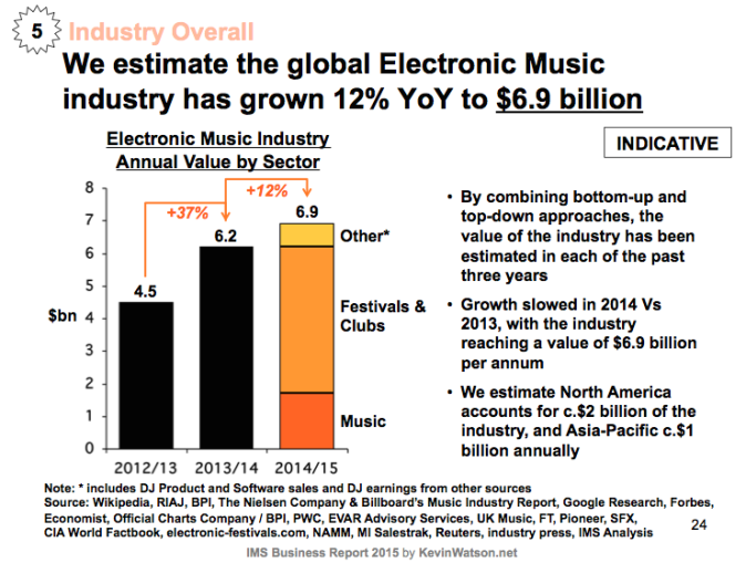electronic-music-industry-now-worth-close-to-7-billion-amid-slow-growth-body-image-1432580441